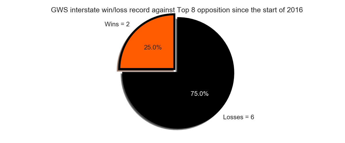 Figure-5: GWS interstate win/loss record against Top 8 opposition since the start of 2016