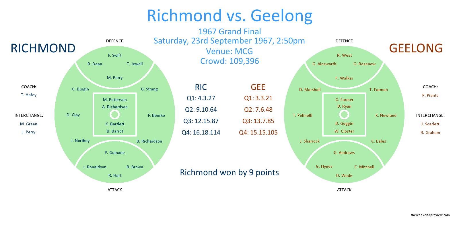 Figure-1: Richmond vs. Geelong, 1967 Grand Final