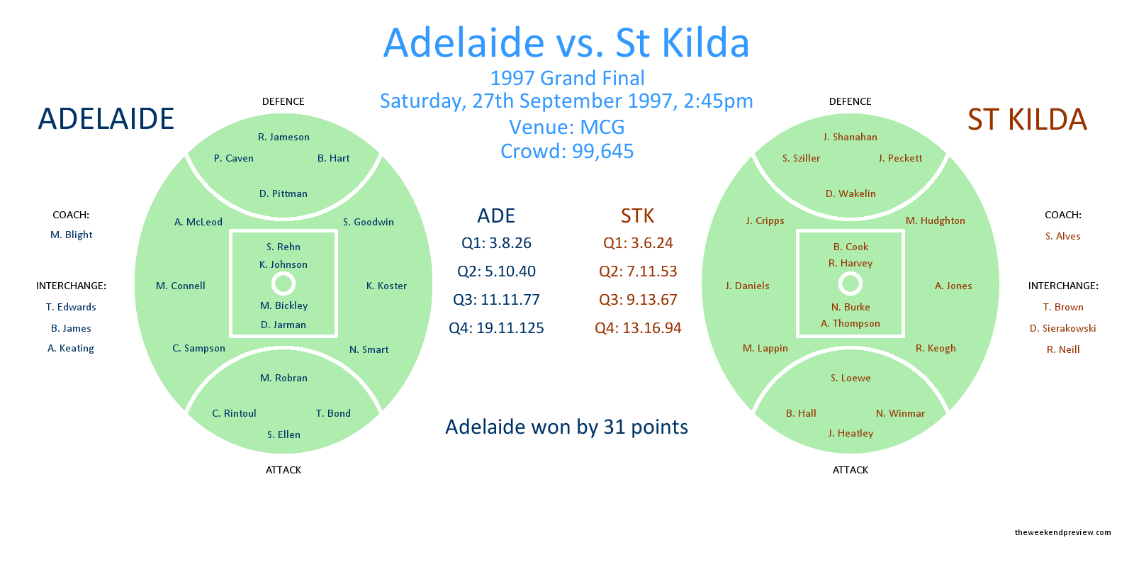 Figure-2: Adelaide vs. St Kilda, 1997 Grand Final