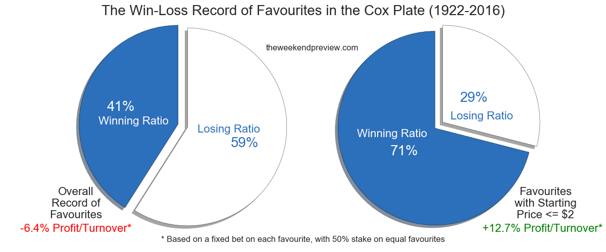 Figure-1: The Record of Favourites in the Cox Plate