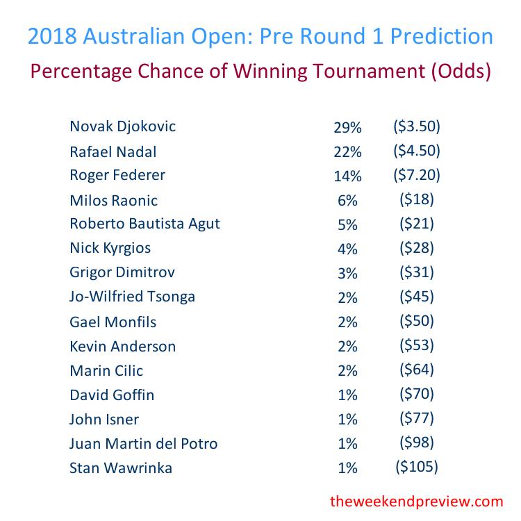 Figure-5: Round 1 – Overall Prediction