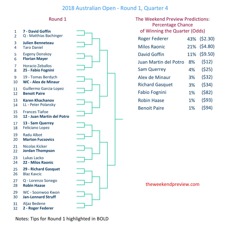 Figure-4: Round 1 – Quarter 4