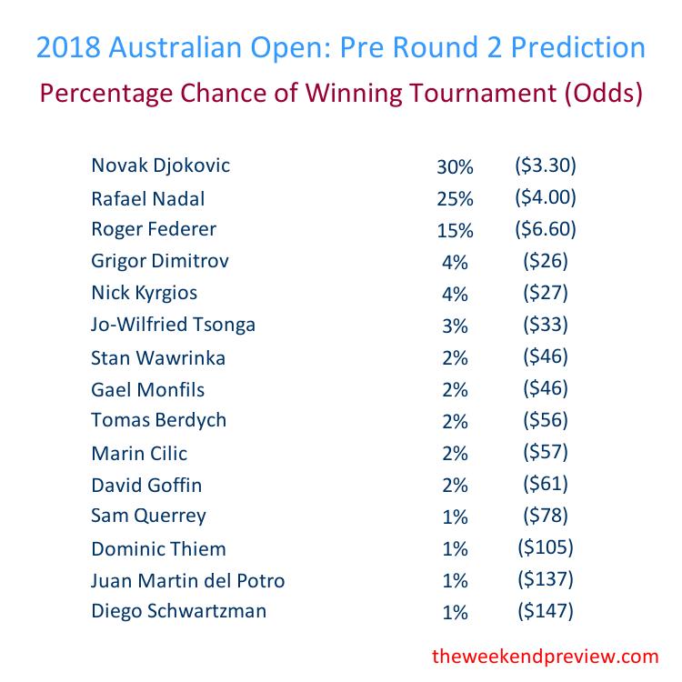 Figure-5: Round 2 – Overall Prediction