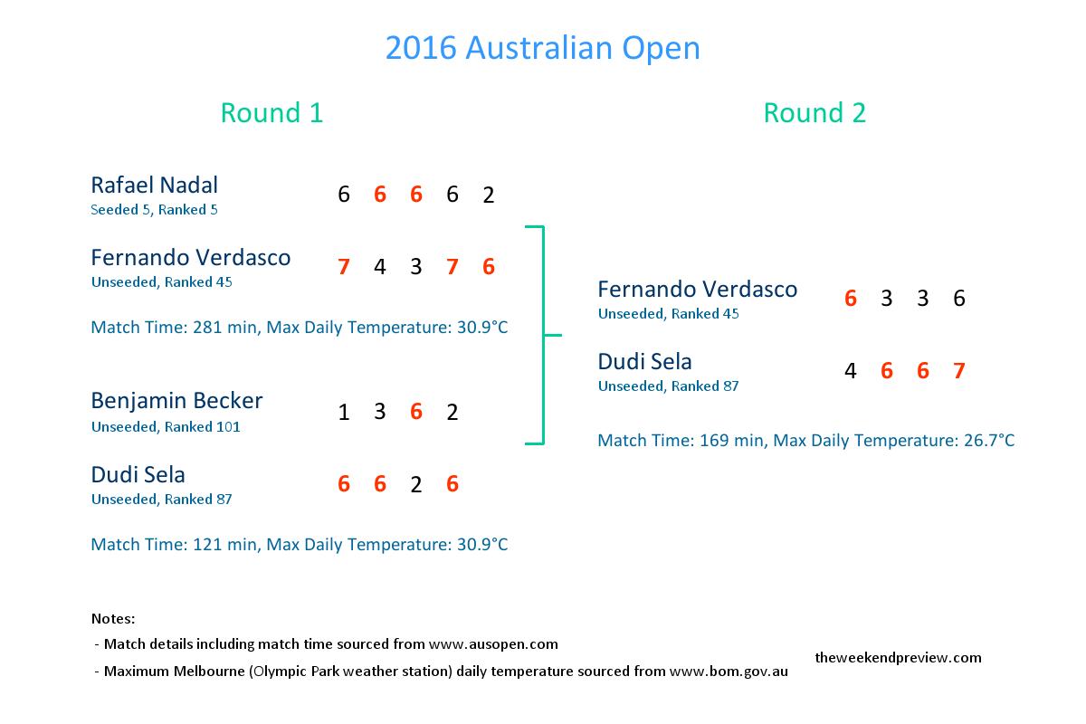 Figure-2: 2016 Australian Open Snapshot