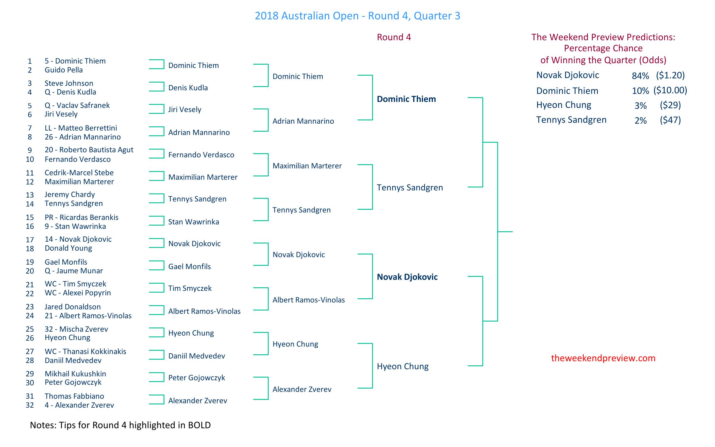 Figure-3: Round 4 – Quarter 3