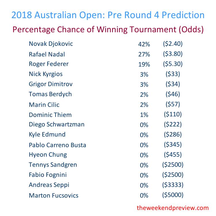 Figure-5: Round 4 – Overall Prediction