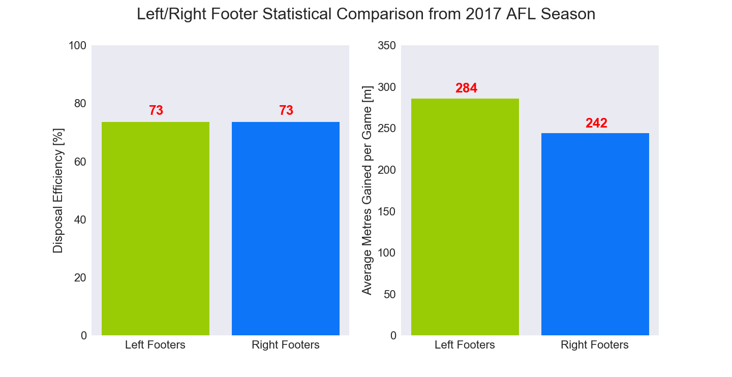 Figure-2: Left/Right Footer Statistical Comparison from 2017 AFL Season