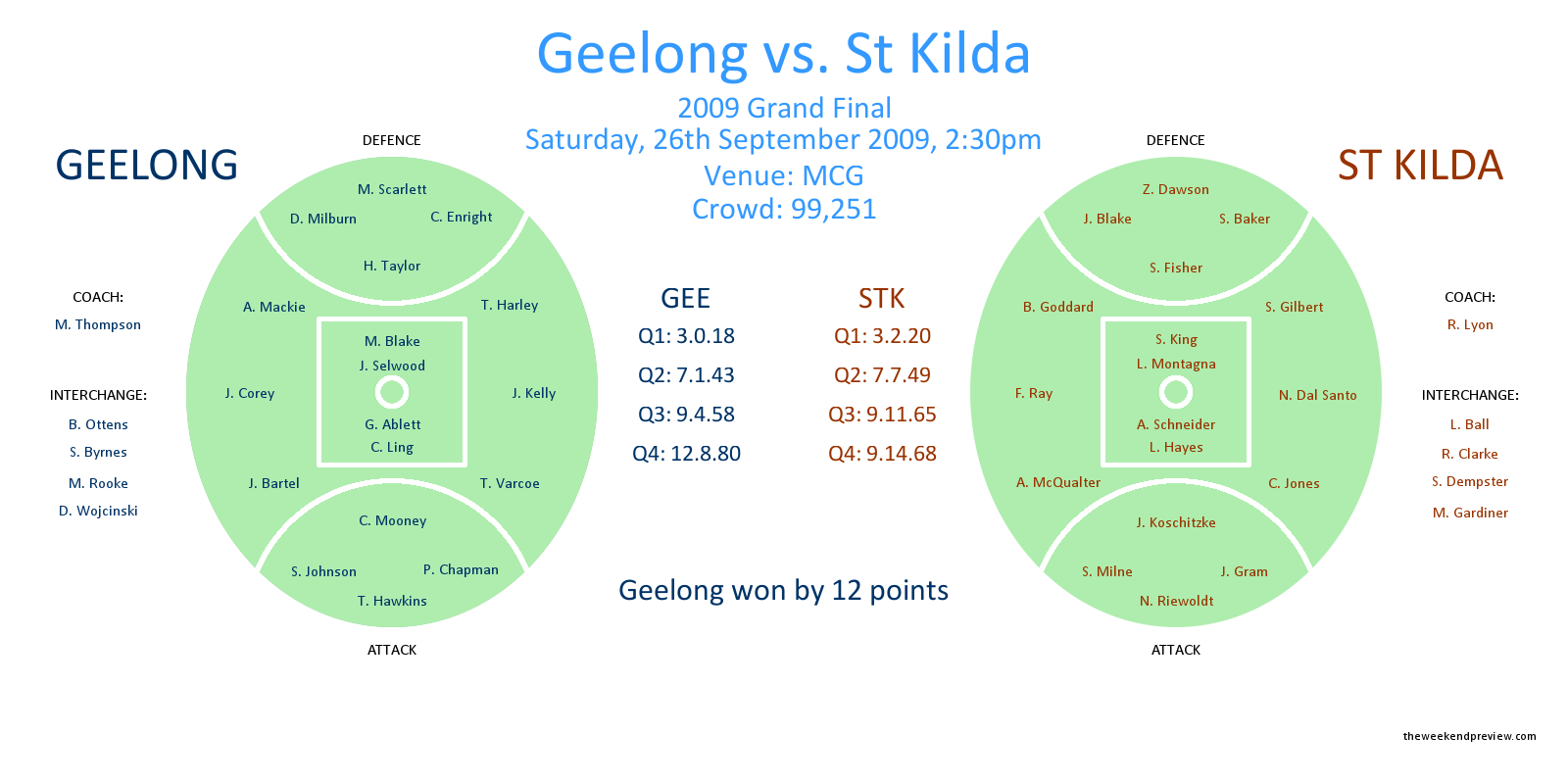 Figure-1: 2009 AFL Grand Final, Geelong vs. St Kilda