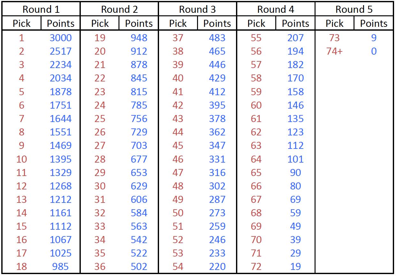 Table-1: AFL Draft Value Index