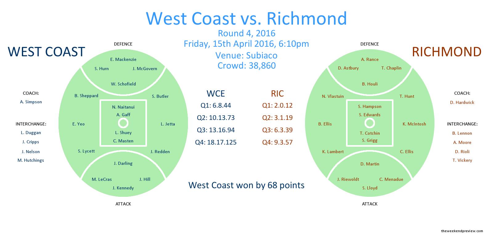 Figure-1: Round 4, 2016 – West Coast vs. Richmond
