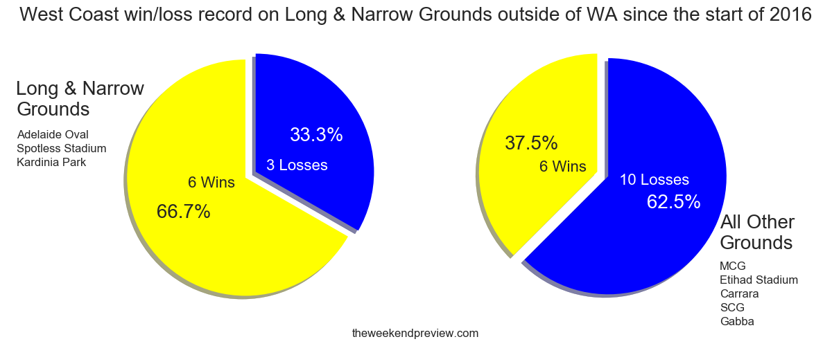 Figure-2: West Coast's record on Long & Narrow Grounds