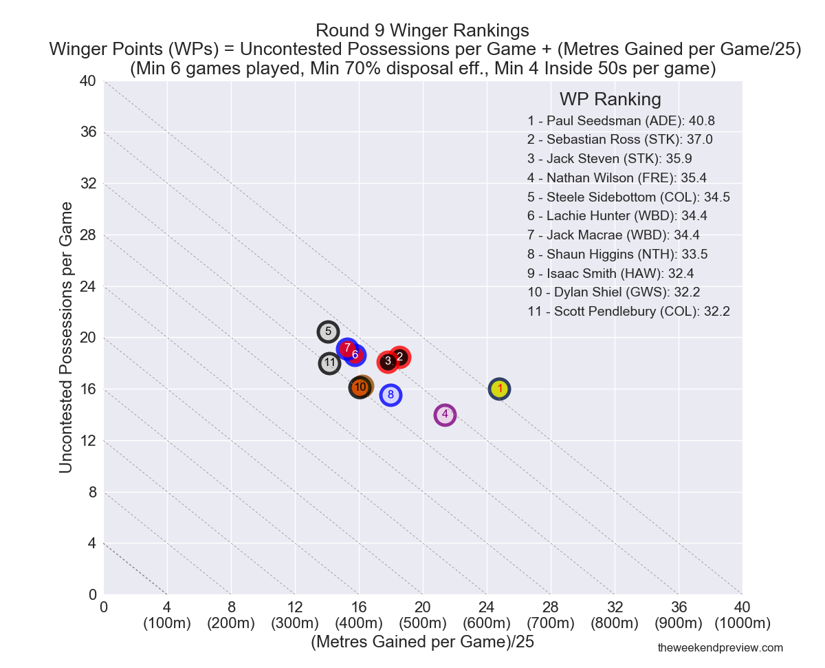 Figure-1: Round 9 Winger Rankings