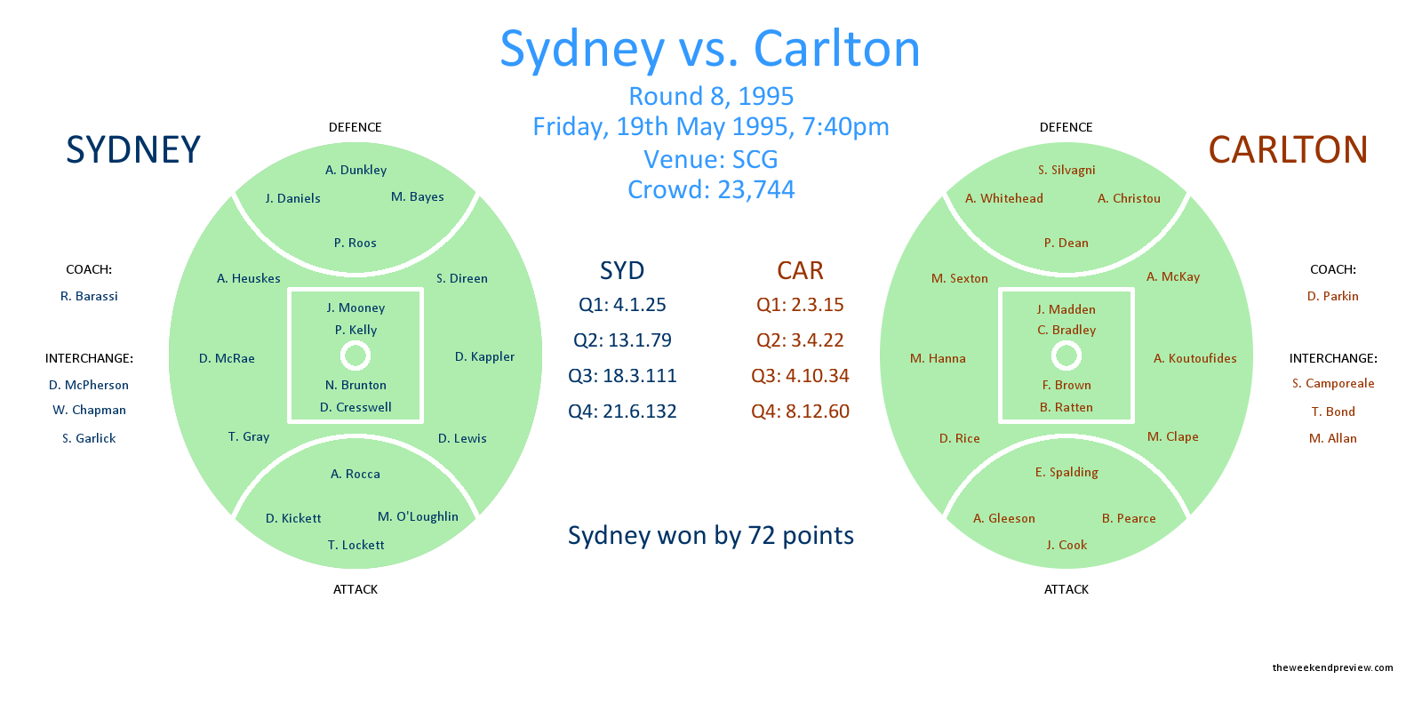 Figure-1: Round 8, 1995 – Sydney vs. Carlton