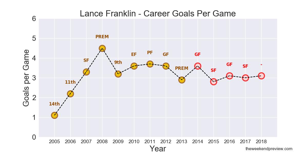Figure-2: Lance Franklin – Career Goals per Game