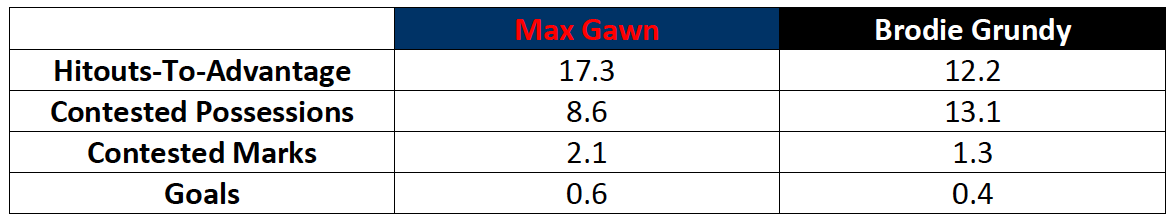 Table-1: Max Gawn and Brodie Grundy Comparison