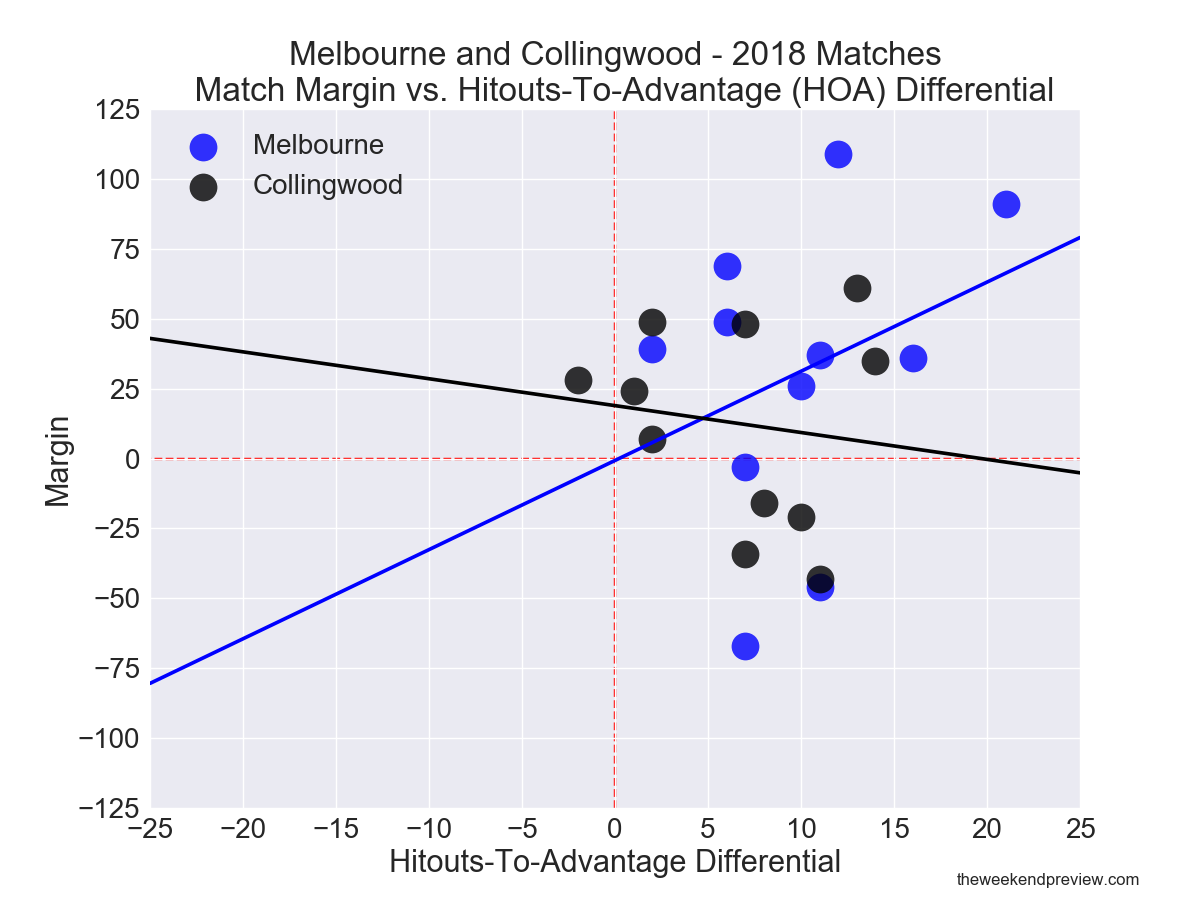 Figure-1: Melbourne & Collingwood – Match Margin vs. Hitouts-To-Advantage Differential