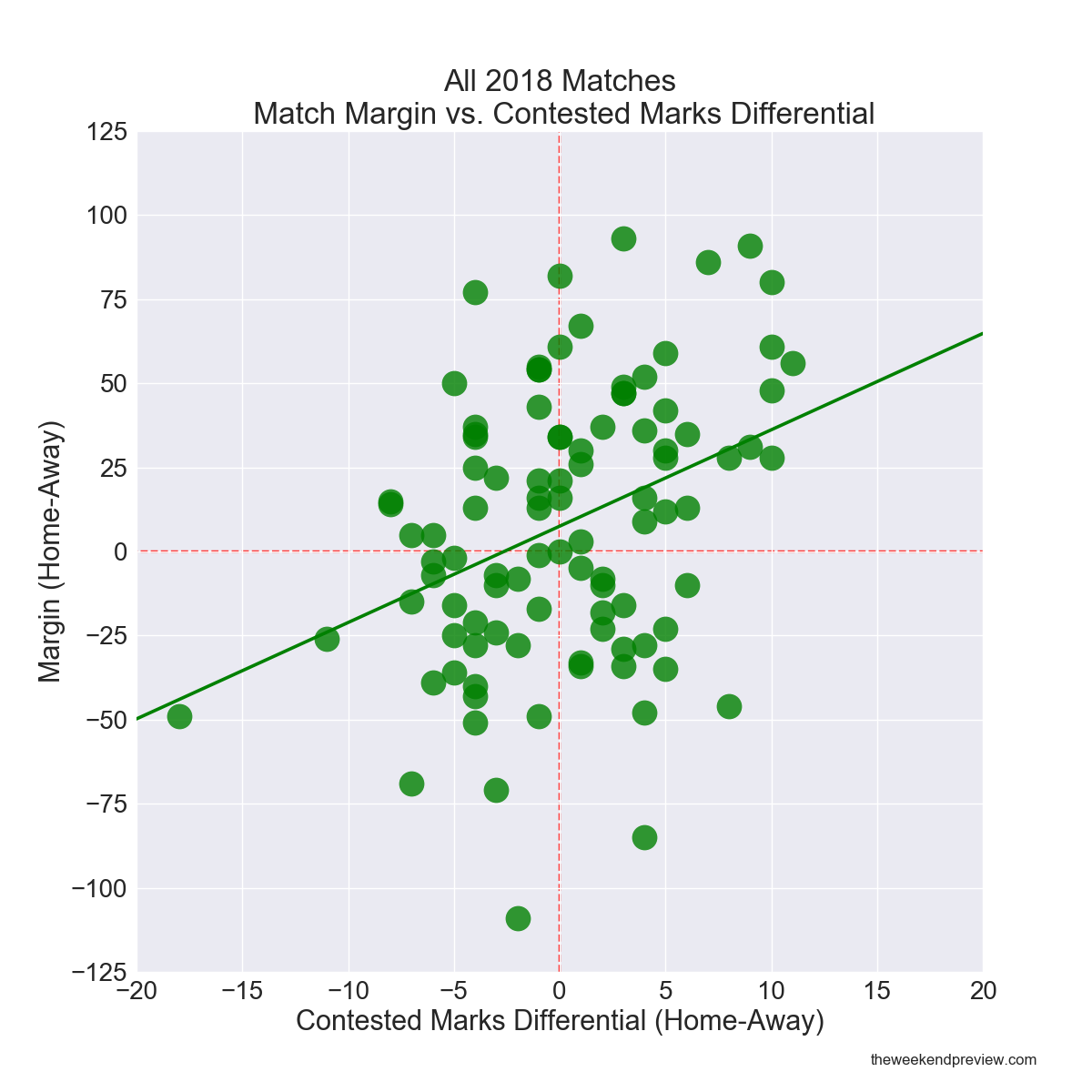 Figure-6: All 2018 Matches – Match Margin vs. Contested Marks Differential