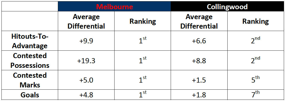 Table-2: Melbourne and Collingwood Performance Metrics Summary