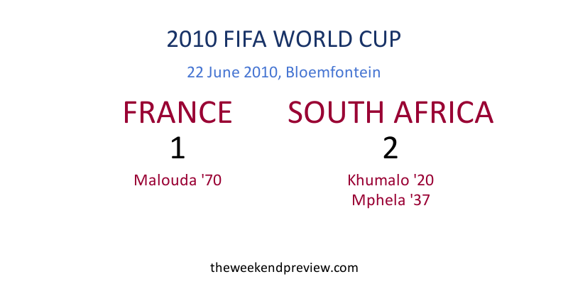 Figure-2: 2010 FIFA World Cup, France vs. South Africa