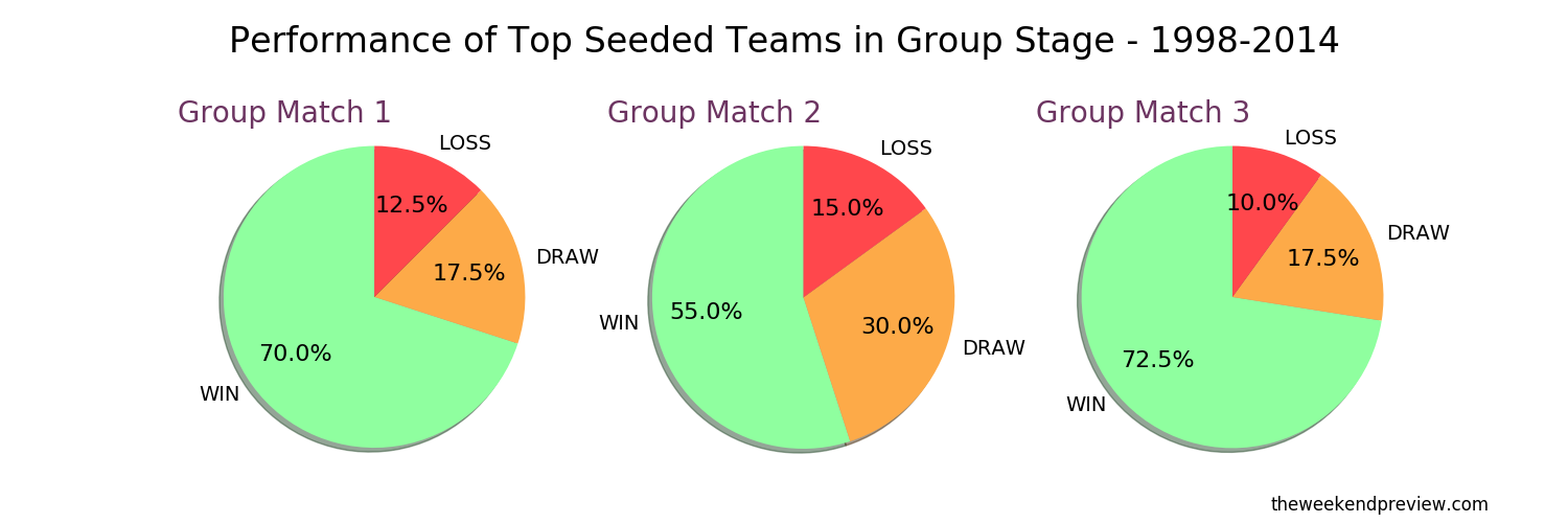 Figure-3: Performance of Seeded Teams in Group Stage – 1998-2014