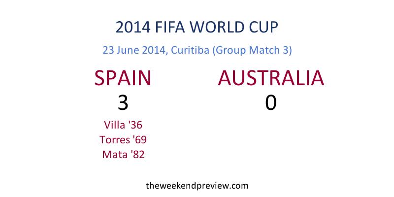 Figure-5: 2014 FIFA World Cup, Spain vs. Australia