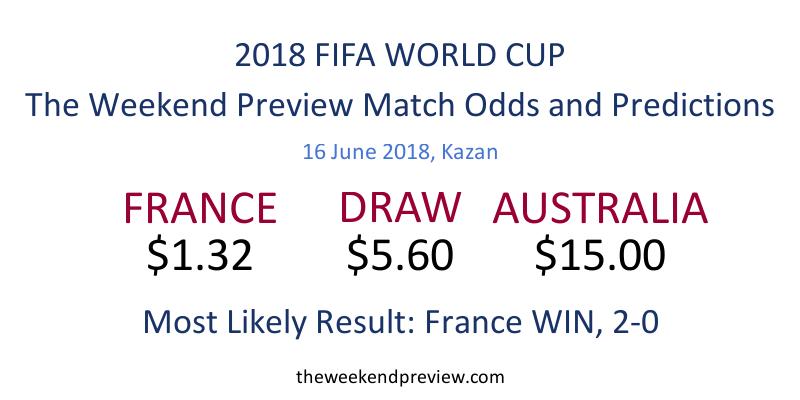 Figure-7: Match Odds, 2018 FIFA World Cup, France vs. Australia
