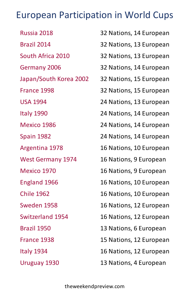 Figure-2: The number of European Teams entered at each World Cup Finals