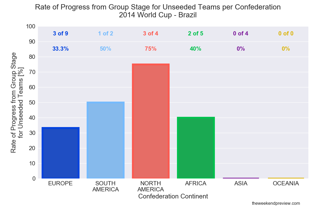 Figure-3: Performance of Unseeded Teams - 2014 World Cup
