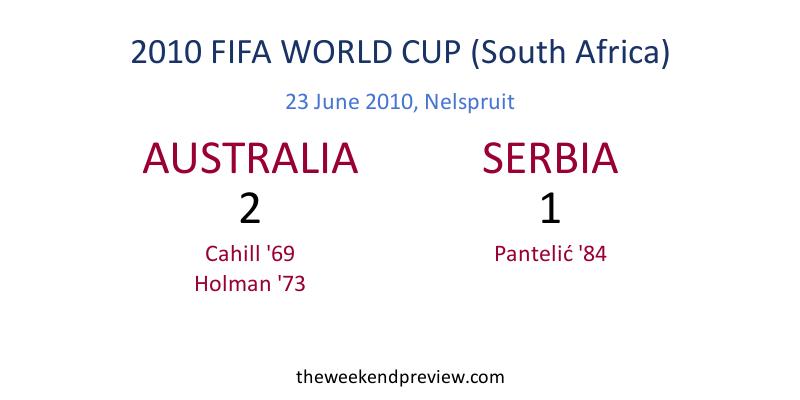 Figure-7: 2014 FIFA World Cup - Australia vs. Serbia