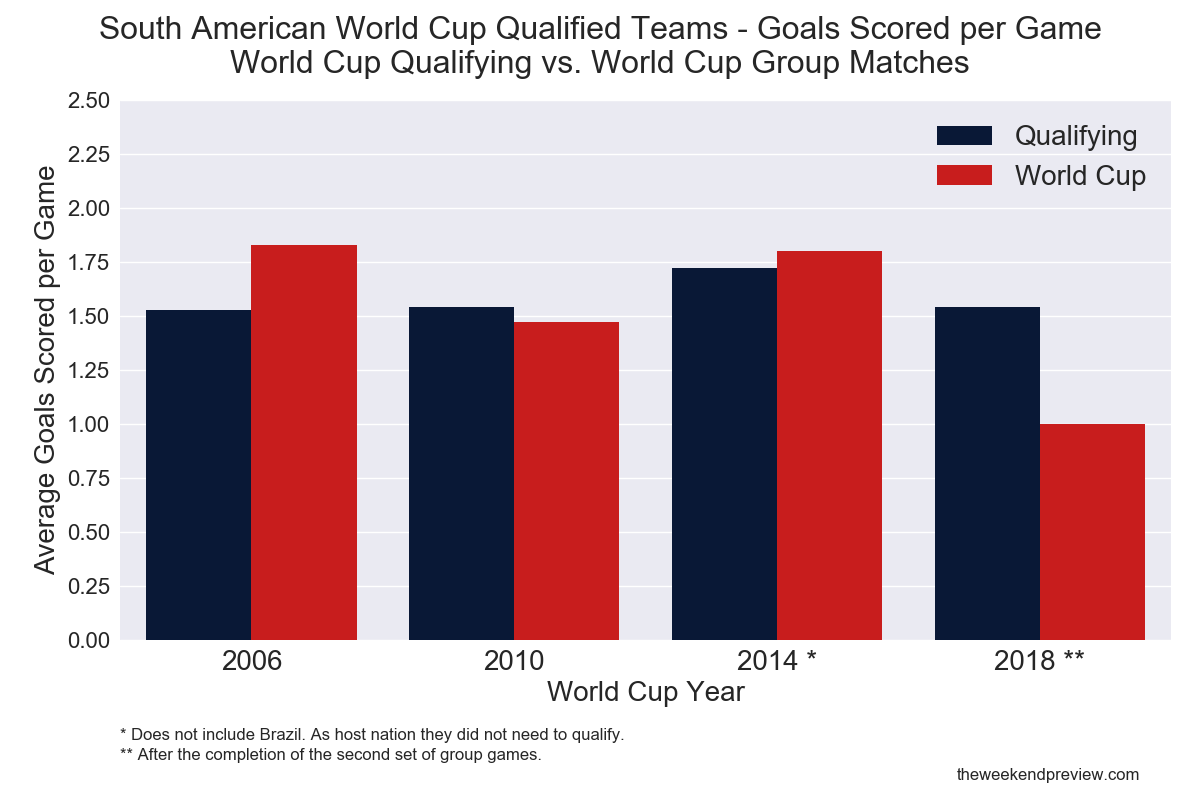 Figure-1: South American Qualifying/World Cup Form Comparison - Goals Scored