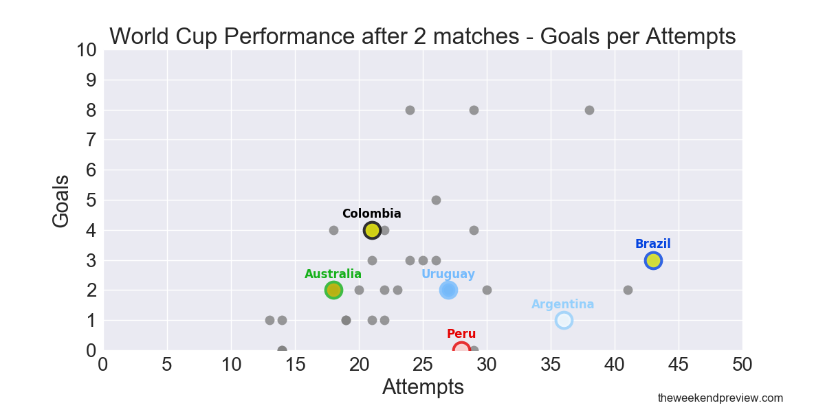 Figure-3: Goal Scoring Performance of all 32 teams with South American teams (and Australia) highlighted