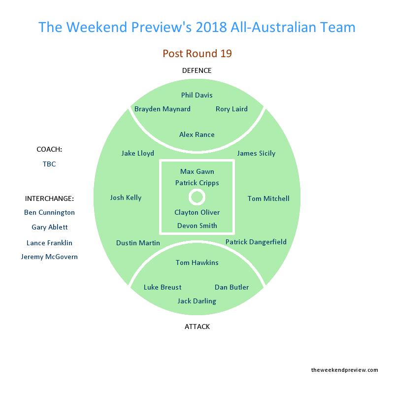 Figure-9: Round 19 All-Australian Team