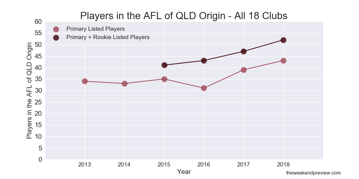 Figure-2: Players in the AFL of Queensland Origin – All 18 Clubs