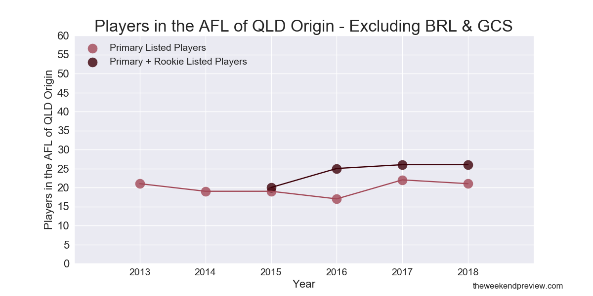 Figure-4: Players in the AFL of QLD Origin – Excluding Brisbane and Gold Coast