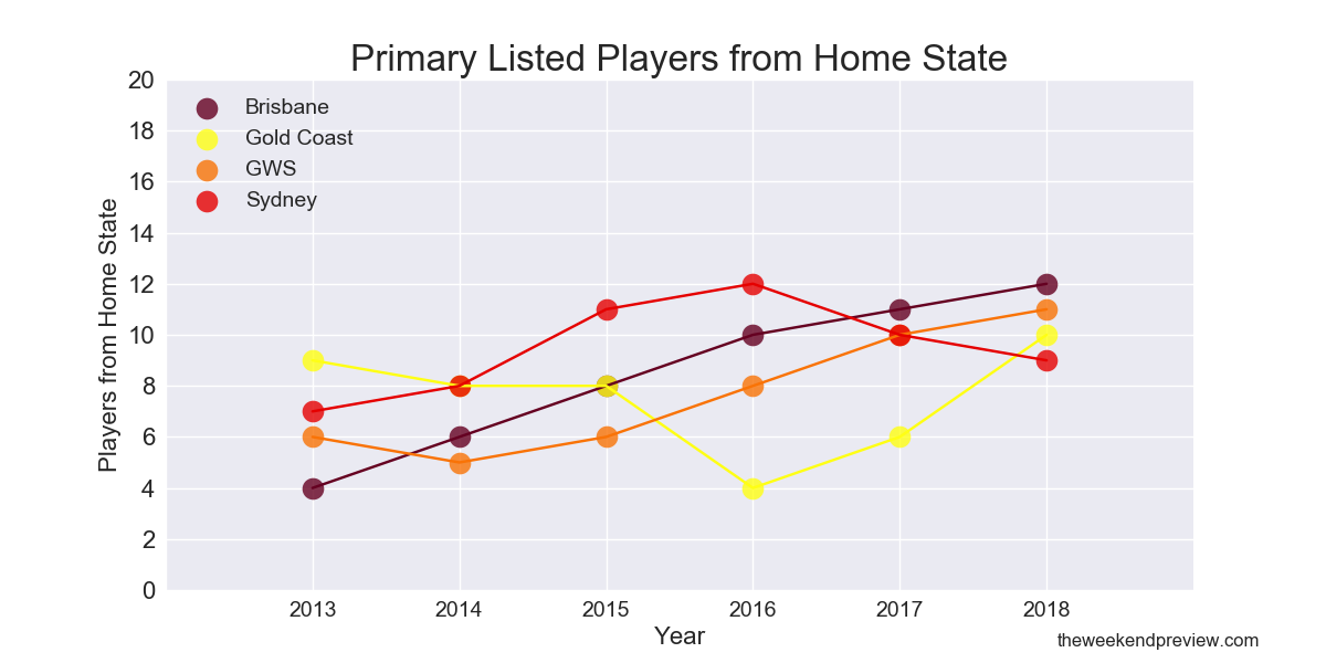 Figure-5: Primary Listed Players from Home State