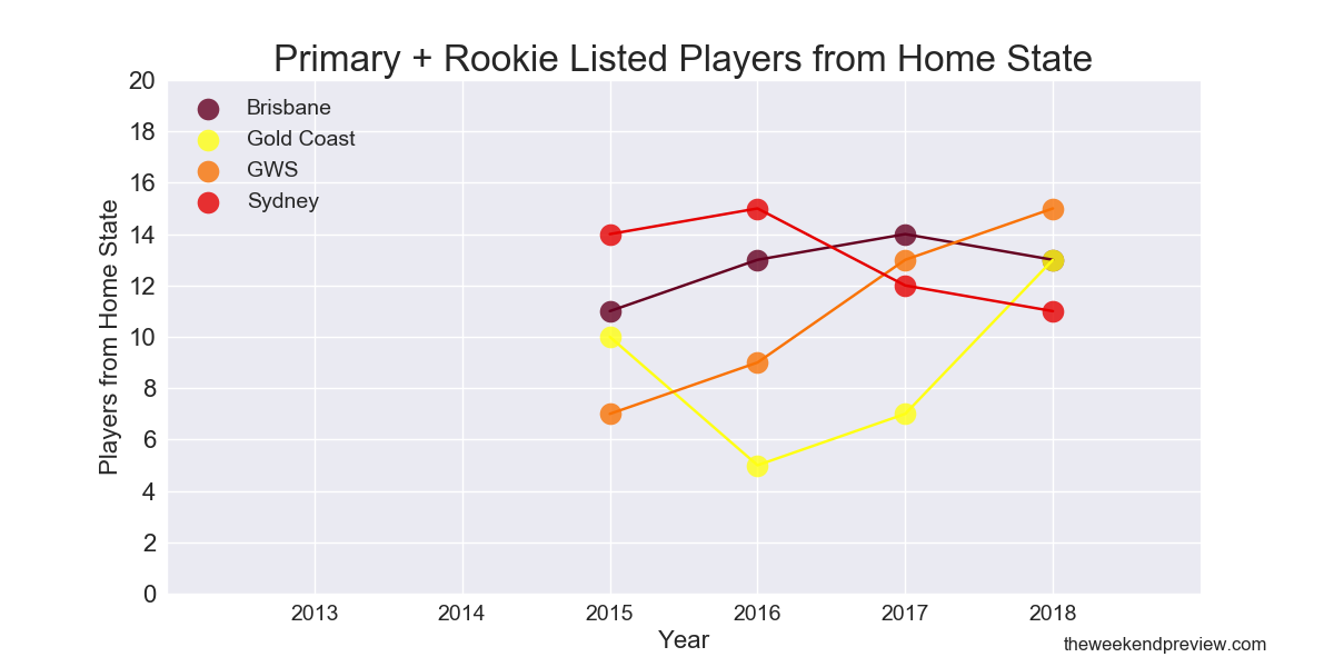 Figure-6: Combined (Primary & Rookie) Listed Players from Home State