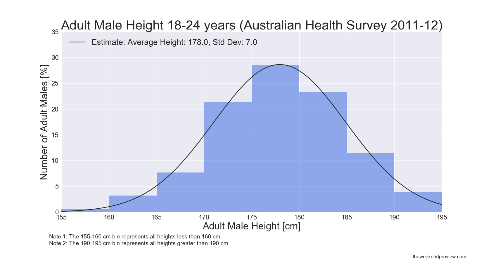 Figure-1: Australian Adult Male Height 18-24 years