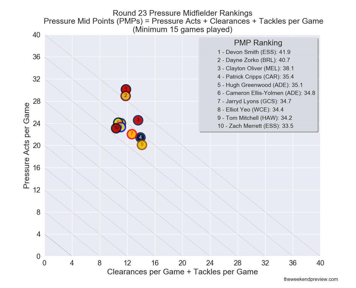 Figure-6: Round 23 Pressure Midfielder Rankings