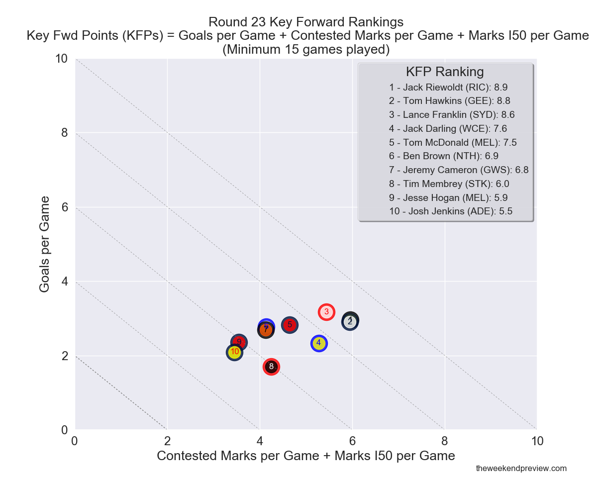Figure-8: Round 23 Key Forward Rankings