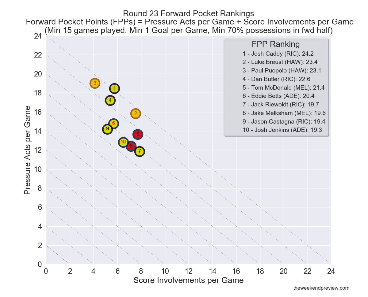 Figure-10: Round 23 Forward Pocket Rankings