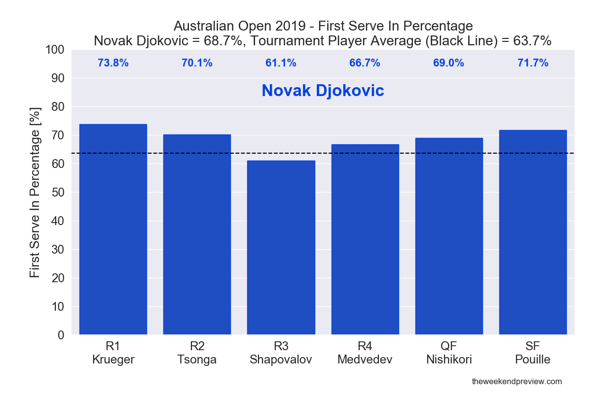 Figure 1: First Serve In Percentage - Djokovic