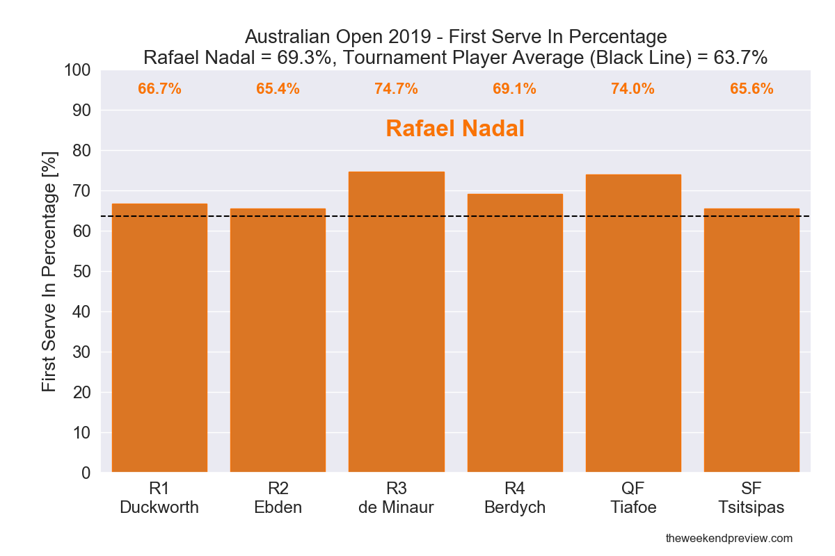 Figure 2: First Serve In Percentage - Nadal