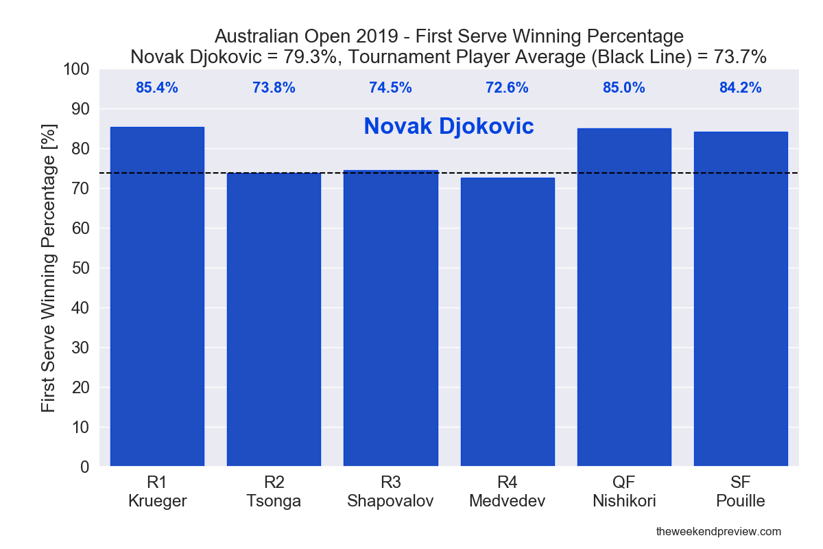 Figure 3: First Serve Winning Percentage - Djokovic