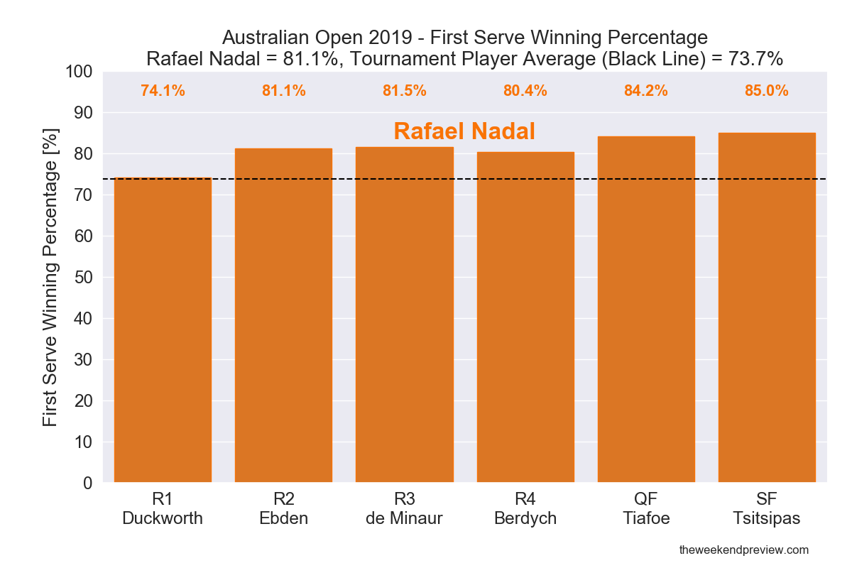 Figure 4: First Serve Winning Percentage - Nadal