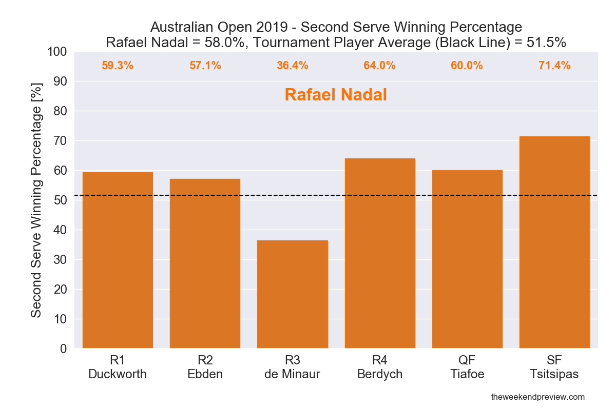 Figure 6: Second Serve Winning Percentage - Nadal