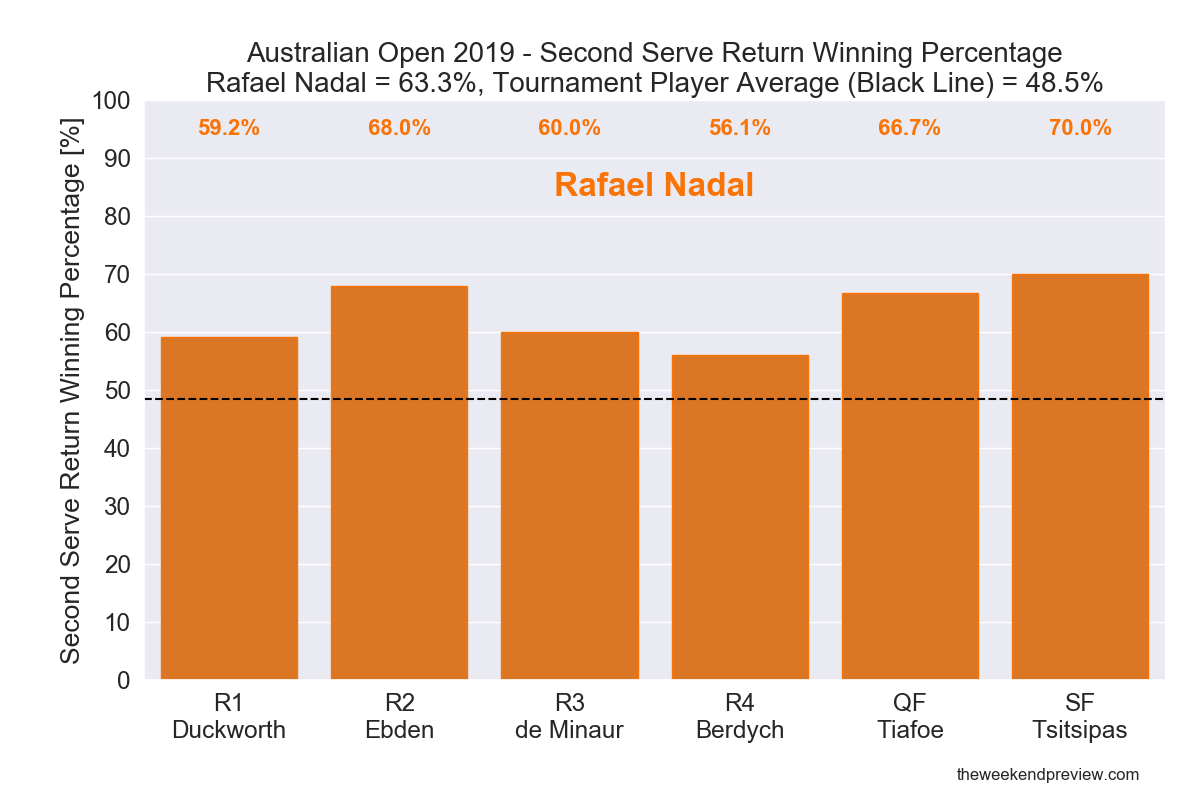 Figure 10: Second Serve Return Winning Percentage - Nadal