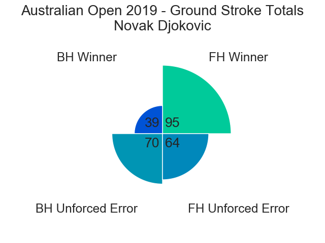 Figure 11: Ground Stroke Totals - Djokovic