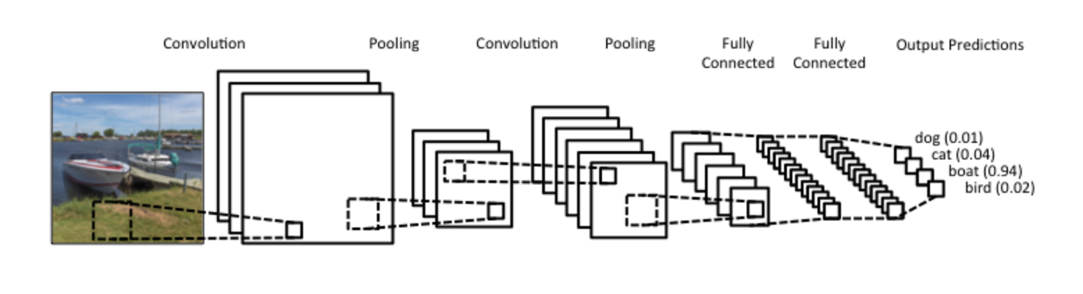 Figure 1:  A visualization of a very basic CNN architecture. From left to right: Input layer displaying an image of a couple of boats, convolutions are performed to give rise to a series of activation maps, pooling is then preformed on the activation maps which reduces the overall number of activations, convolution and pooling is done again before unraveling and fully connecting the activation maps, the values from fully connected activation maps are then ultimately used for determining the category of the image.  This image is from a  post from WildML  about applying CNNs to natural language processing.
