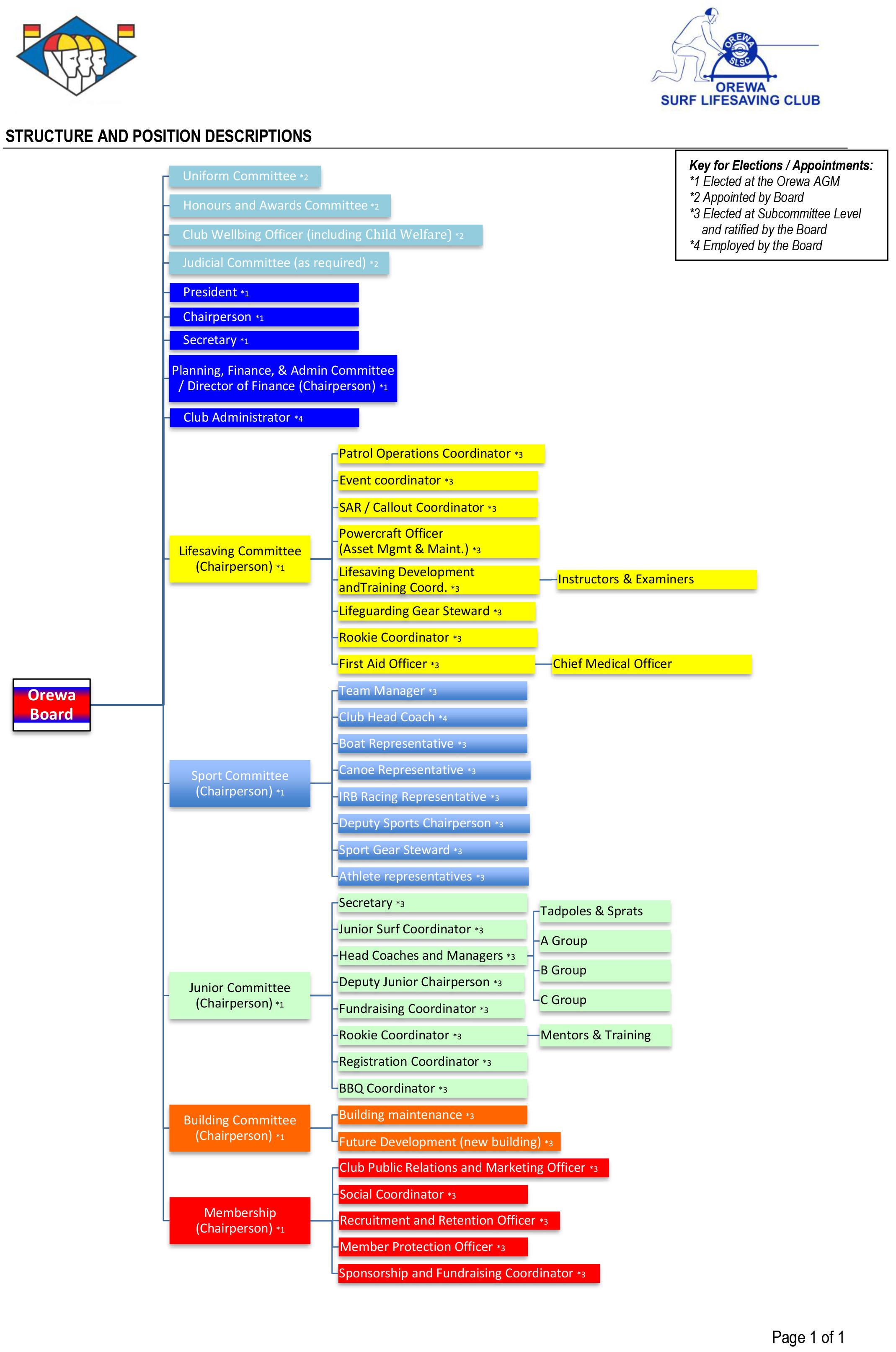 OSLSC Club Org Chart 2019.jpg