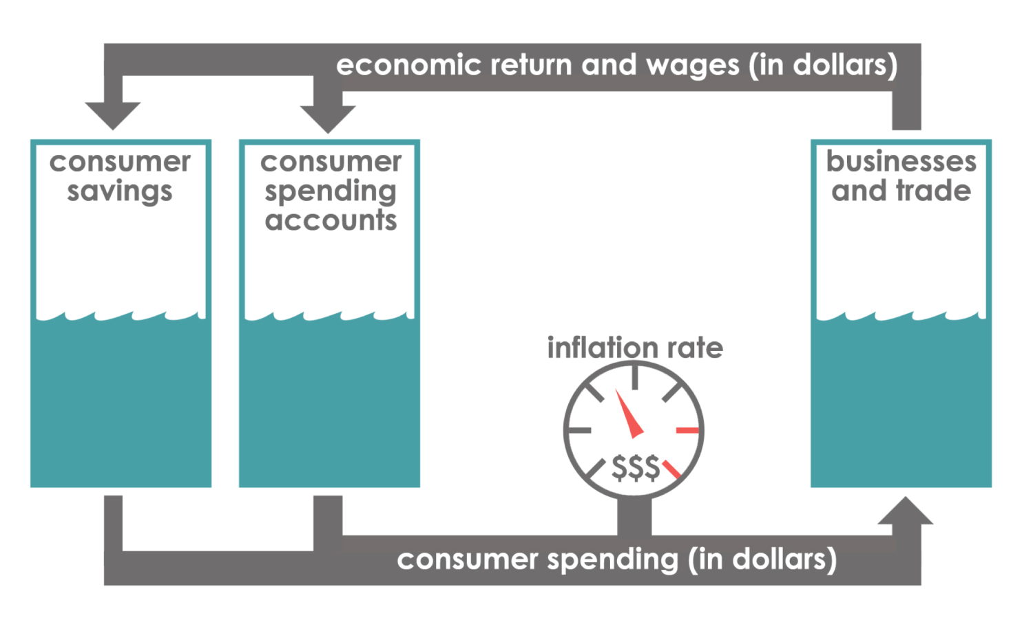 what does the consumer price index measure